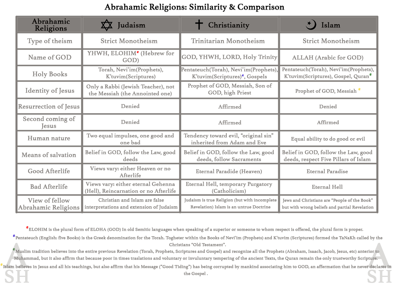 Abrahamic Religions: Similarity & Comparision | ASH
